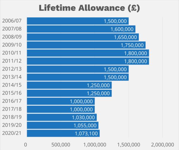 LifeTime_Allowances
